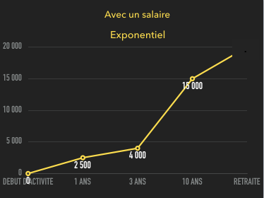 salaire marketing de réseau